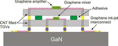 integrated circuit in graphene inverted process for graphene integrated circuits fabrication 28 images graphene si cmos