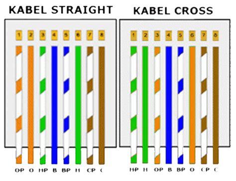 cara membuat jaringan lan berdasarkan kabel yang digunakan cara membuat kabel utp dan urutan urutan kabel utp