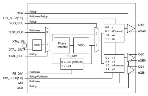 block diagram of frequency synthesizer femtoclock 174 to 3 3v lvds frequency synthesizer idt
