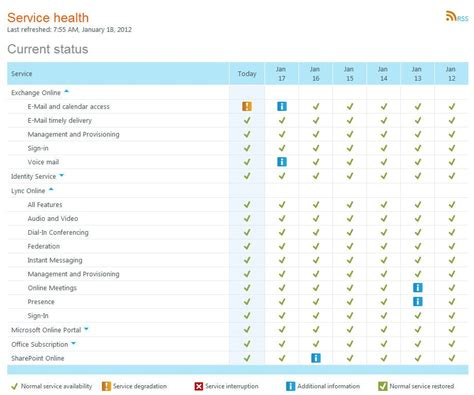 Office 365 Portal Health Office 365 Services Health Office 365 Offerings 5thnk