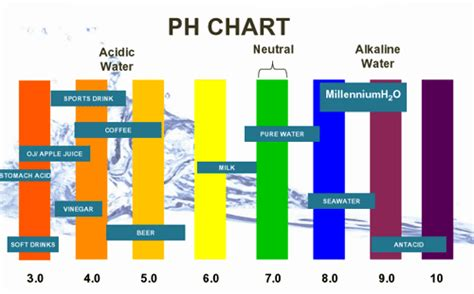 Detoxing And Low Ph Levels In The Morning by Membership Site Detox