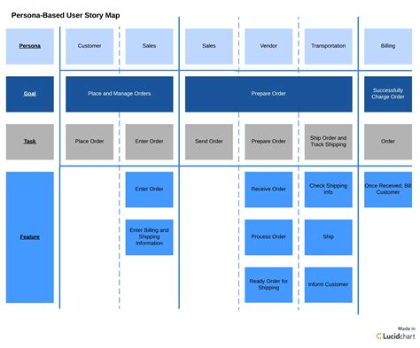 User Story Mapping And How To Use It Lucidchart Lucidchart Roadmap Template