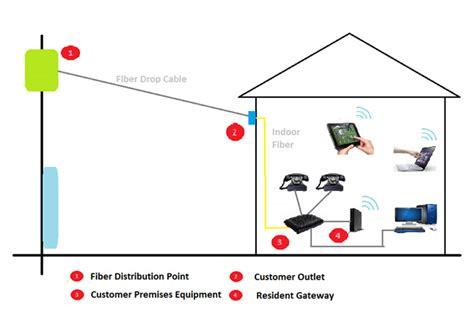ntc s fiber to the home ftth doorsanchar