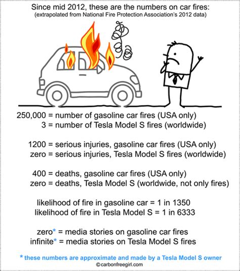 What Country Is Tesla Made In It S On Versus Electric Huffpost