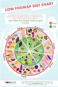 fodmap food chart from yorktest fodmap