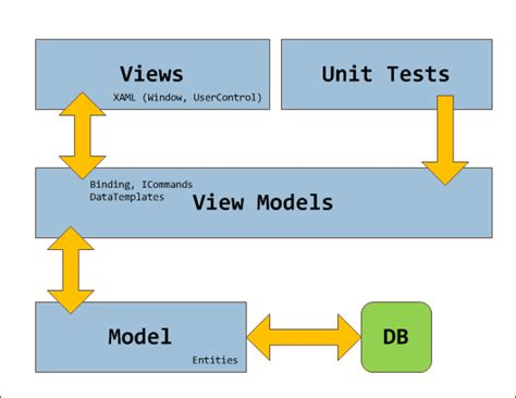 mvvm pattern unit testing the big mvvm template codeproject