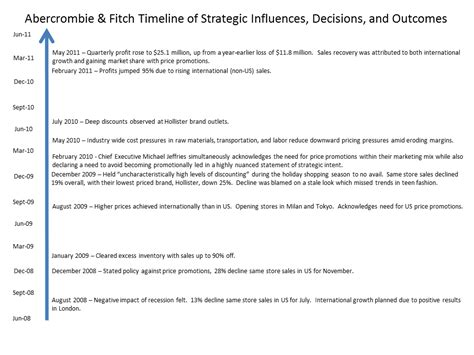 abercrombie and fitch resume resume ideas