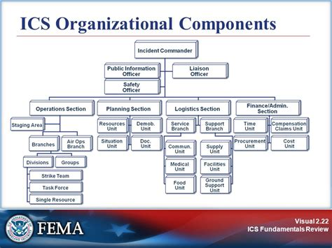 which ics section manages the base is 700 a national incident management system an