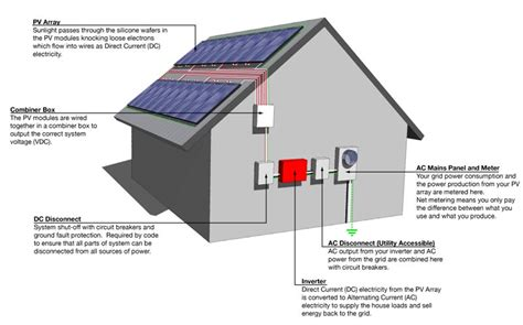 how to install grid tie solar panels what is a grid system energy