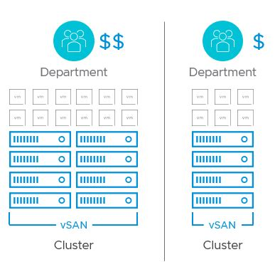 vsan cluster design large clusters  small clusters