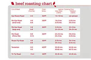 Beef temperature chart related keywords beef temperature chart long