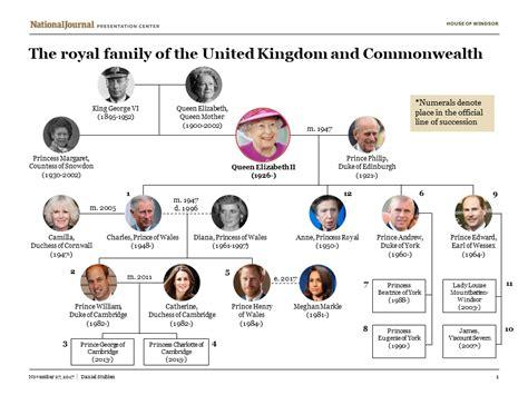 jeff sessions family tree royal family tree