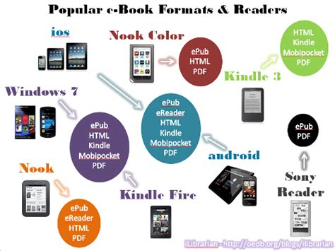 ebook format library should libraries get out of the ebook business