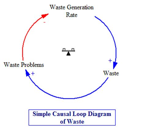 causal loop diagram software free simple causal loop diagram of solid wastehow to learn