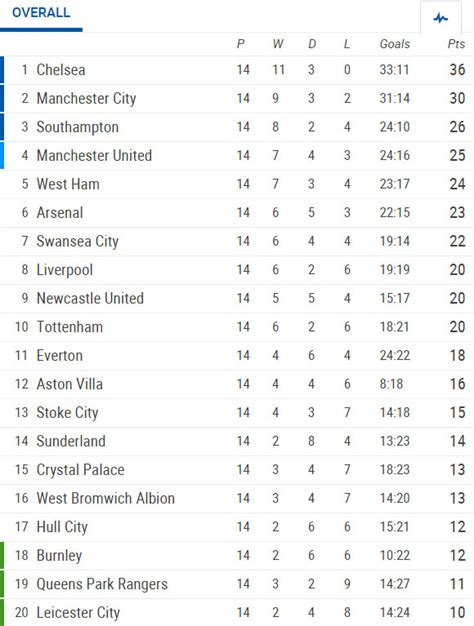 epl table rules barclays premier league 14th round results stats