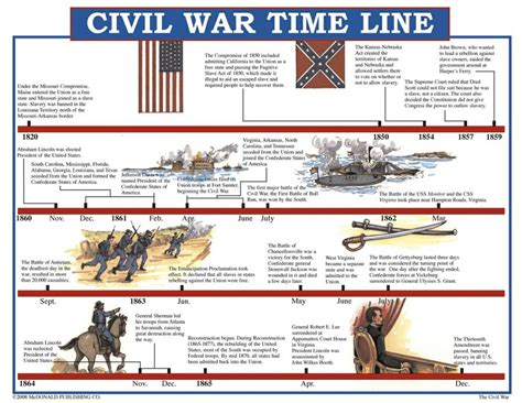 printable timeline poster civil war timeline worksheet abitlikethis