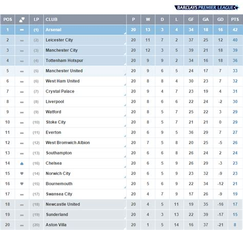 epl twitter premier league on twitter quot table at the end of matchweek