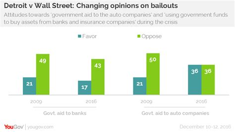 Auto Industry Bailout by Bank Bailouts Still Unpopular Auto Bailouts Less So Yougov