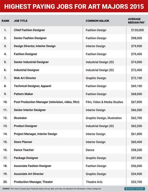 non desk jobs that pay well highest paying jobs for art and design majors business