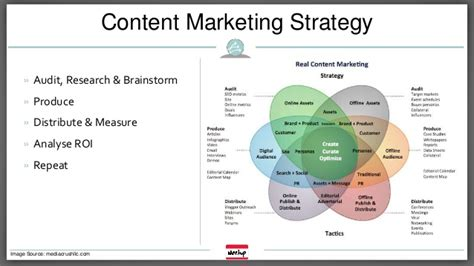 online content marketing strategy for digital content
