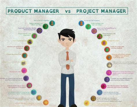 Product Manager Post Mba by The Project Manager Vs Product Manager What Are The