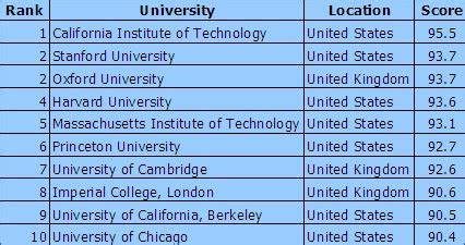 Top 10 Best Universities In The World For Mba by Top 10s Rascojet Team Soccer Tech Top10 Page 12