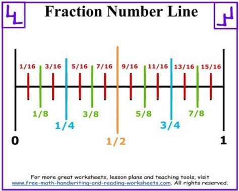 printable number line showing tenths 17 best images about number line worksheets on pinterest