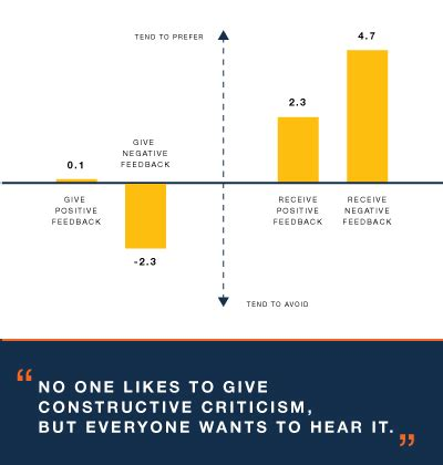 8 Tips For Giving And Receiving Criticism by A Manager S Guide To Providing Constructive Criticism In