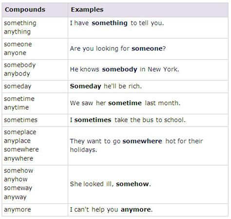 compounds with some any no every learn grammar