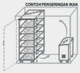 Cfz 7 S Refrigerated Dehumidifier Turbin Fan Mesin Pengering jual refrigerated dehumidifier dryer mesin penyedot
