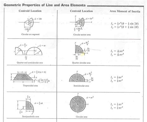 moment of inertia of circular section moment of inertia engineering feed