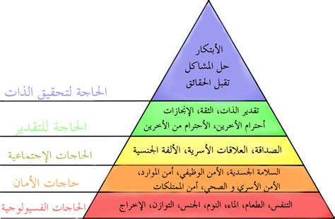 maslows hierarchy   wikipedia   encyclopedia