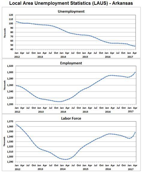 unemployment rate us bureau of labor statistics arkansas economist 187 employment unemployment
