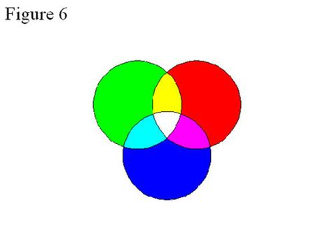 color mixtures colorimetry distinction between color mixtures