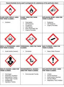 Clip Lock Storage Containers - the 9 new pictograms safetysmart compliance