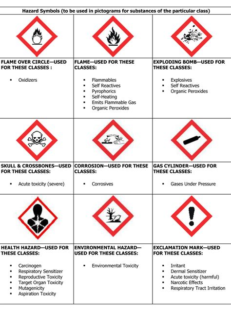 download ghs pictograms and hazard classes by