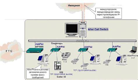 ip телефония структурная схема