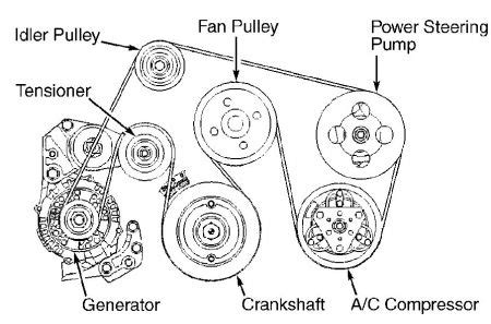 1999 Isuzu Rodeo Engine Diagram 1999 Isuzu Rodeo Question Serpentine Belt Replacement