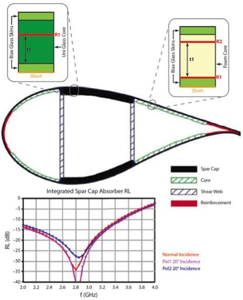 Wind Turbine Blade Cross Section by Sandia Energy Radar Friendly Blades