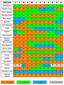 Bahamas Calendã 2018 Search Results For Florida Fish Season Calendar
