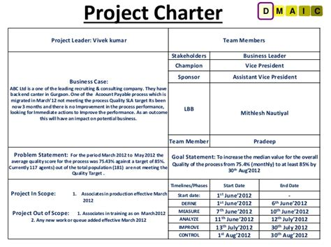 Six Sigma Project For Improving Quality Score Project Charter Six Sigma