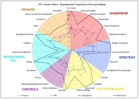 Home Improvement Design Tool by Example Departmental Average Radar Chart Culture To