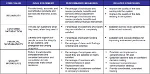 Simple Home Plans To Build a balanced scorecard example tied to core values leading