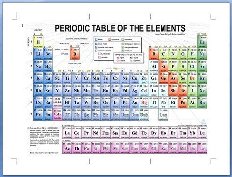periodic table printable a4 size my life all in one place printing a personal fold out