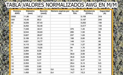 tabla de cables awg tabla awg picture ce 3 vtk tabla valores awg