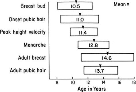gir age 12 pubic hair precocious puberty glowm