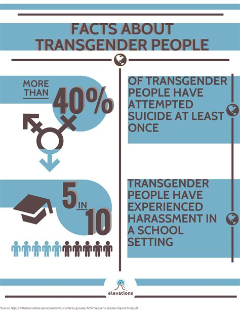 trans bathroom stats facts about bathrooms 28 images 7 shocking facts about
