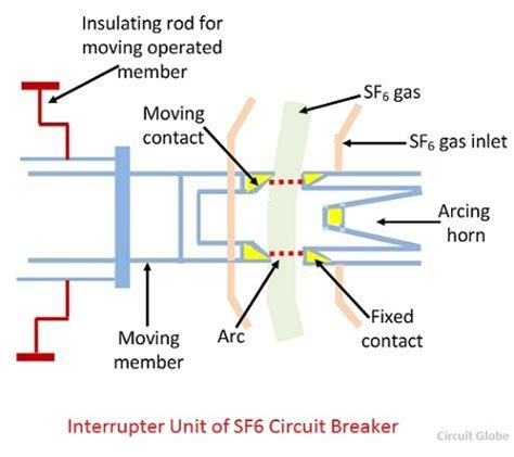 what is sf6 circuit breaker construction working