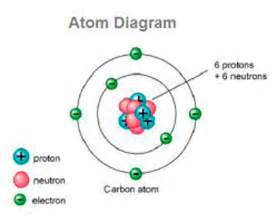 Proton Define What Is An Atom Definition Of Atom Ency123