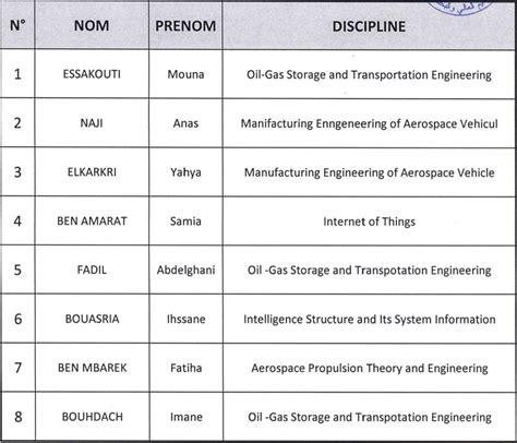 P 7 Calendrier Universitaire Liste Des 233 Tudiants Marocains Pr 233 S 233 Lectionn 233 S Pour